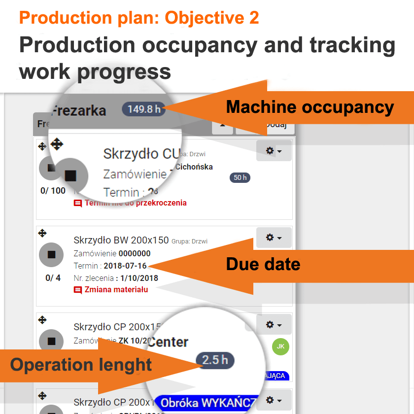 Production plan objectives