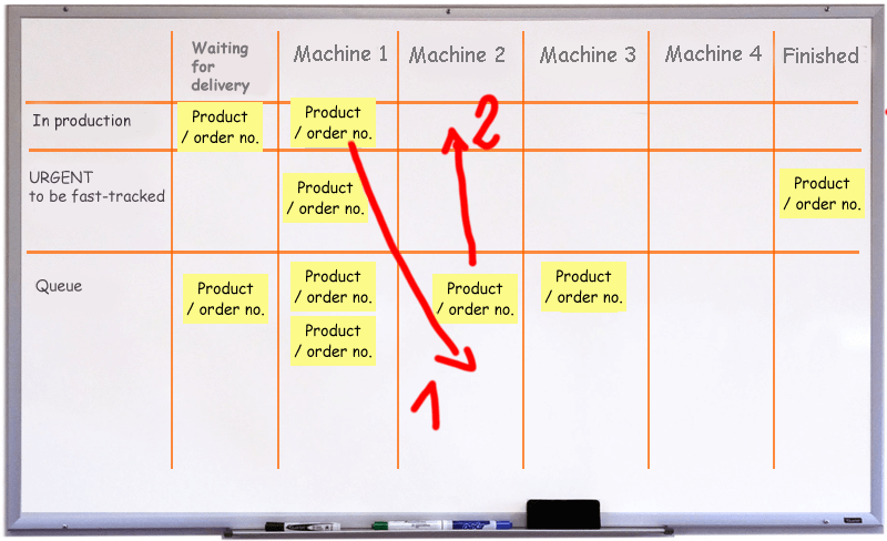 Production-planning-example-production-plan-kanban