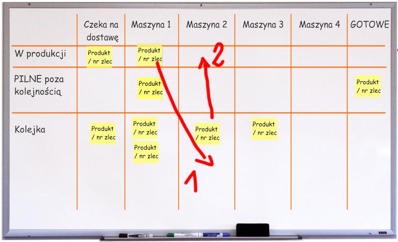 planowanie-produkcji