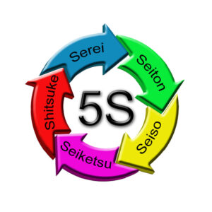 metoda optymalizacji 5S